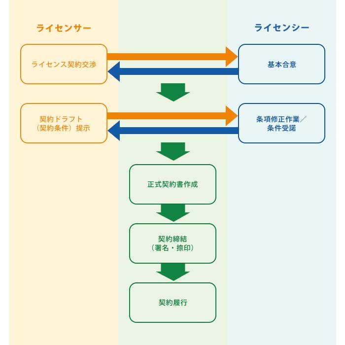 各種契約関係 | 小松国際特許商標事務所