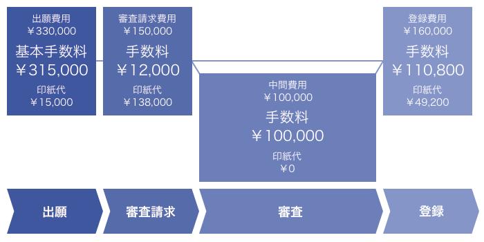 出願費用            ¥330,000            基本手数料¥315,000            印紙代¥15,000             審査請求費用            ¥150,000            手数料¥12,000            印紙代¥138,000             中間費用            ¥100,000            手数料¥100,000            印紙代¥0             登録費用            ¥300,000            手数料¥250,800            印紙代¥49,200