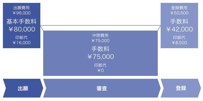 出願費用            ¥96,000            基本手数料¥80,000            印紙代¥16,000             中間費用            ¥75,000            手数料¥75,000            印紙代¥0             登録費用            ¥50,500            手数料¥42,000            印紙代¥8,500
