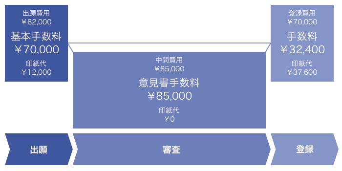 出願費用            ¥82,000            基本手数料¥70,000            印紙代¥12,000             中間費用            ¥85,000            意見書手数料¥85,000            印紙代¥0             登録費用            ¥70,000            手数料¥32,400            印紙代¥37,600