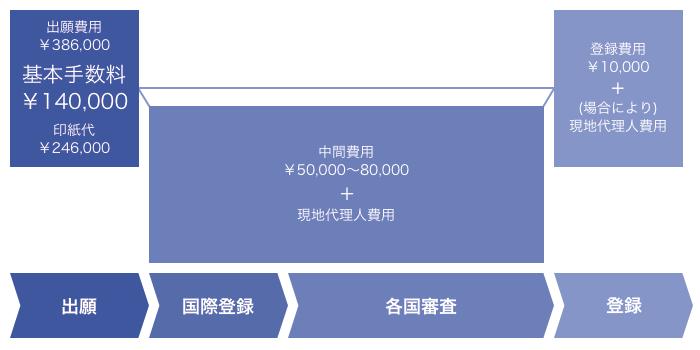 出願費用            ¥386,000            基本手数料¥140,000            印紙代¥246,000             中間費用            ¥50,000~80,000            +            現地代理人費用              登録費用            ¥10,000            +            (場合により)現地代理人費用